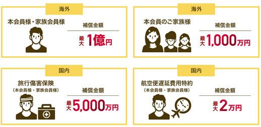 最高1億円の旅行傷害保険付きだから安心!
