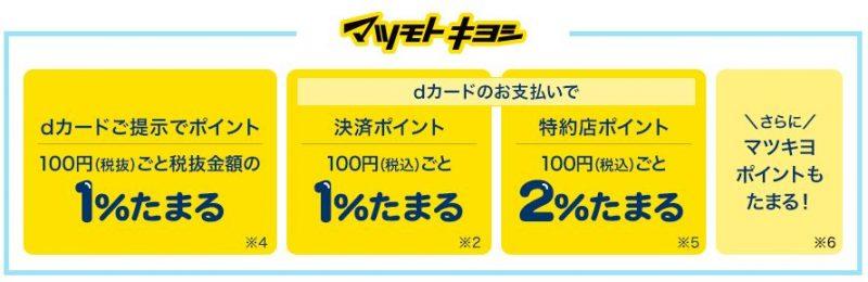 マツモトキヨシも最大4%貯まる!