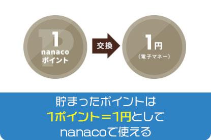 貯まったポイントは1ポイント=1円としてnanacoで使える