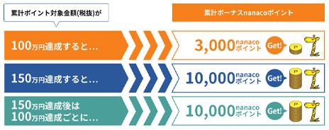 利用金額に応じて、最大10,000nanacoポイントが加算!