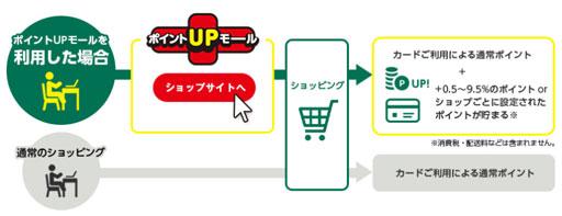 ネットショッピングはポイントUPモール経由で最大+9.5%