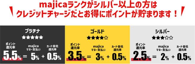 年間利用額に応じて還元率が5.5%に!